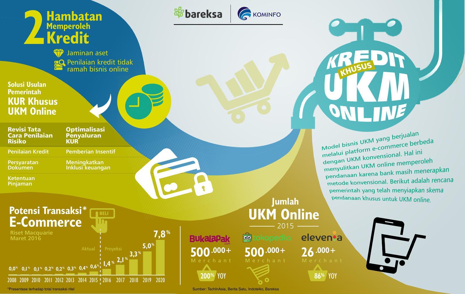 KUR untuk UKM Online di Indonesia (Infografis) Kredit Khusus UKM Online Bareksa - Perencana Keuangan Independen Finansialku