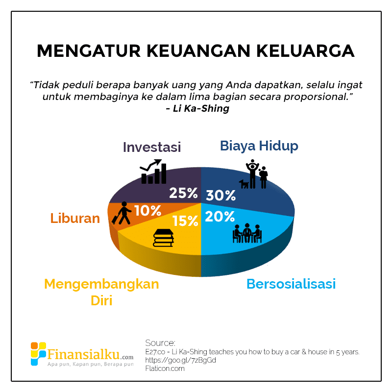 Mengatur Keuangan Keluarga ala Miliarder - Infografis 2 - Perencana Keuangan Independen Finansialku