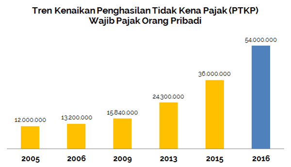 PTKP Terbaru untuk Tahun Pajak 2016 - Perencana Keuangan Independen Finansialku