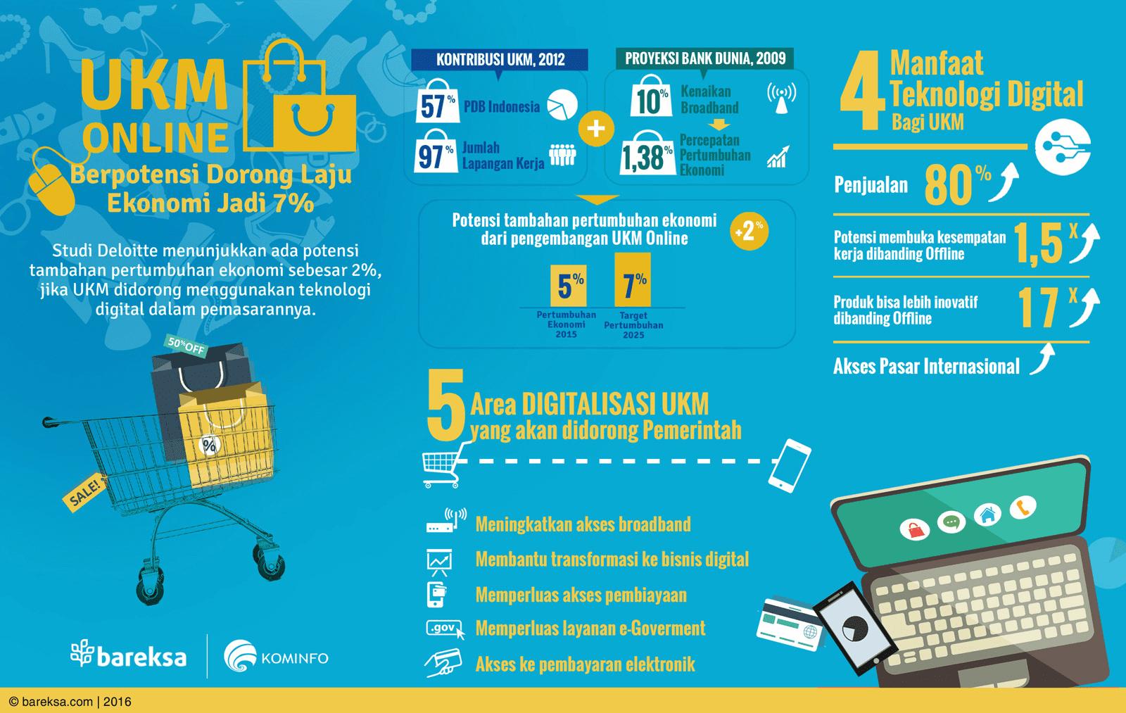KUR untuk UKM Online di Indonesia (Infografis) UKM Online Berpotensi Dorong Laju Ekonomi Bareksa - Perencana Keuangan Independen Finansialku