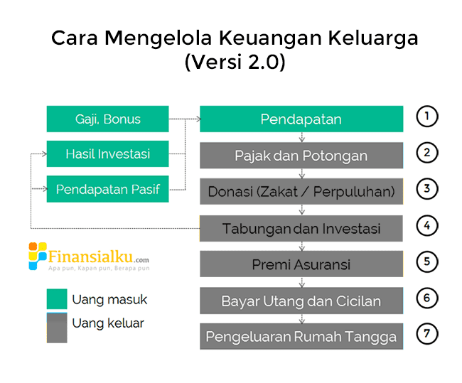 Cara Mengelola Keuangan Keluarga Versi 2.0 (Pendapatan) - Perencana Keuangan Independen Finansialku