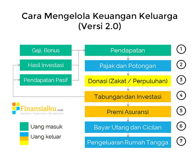 Cara Mengelola Keuangan Keluarga Versi 2.0 - Perencana Keuangan Independen Finansialku