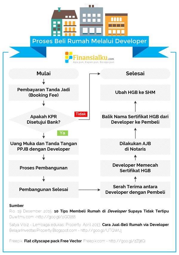 Jangan Takut Beli Rumah Idaman dari Developer, Setelah Baca Ini (Infografis) - Perencana Keuangan Independen Finansialku