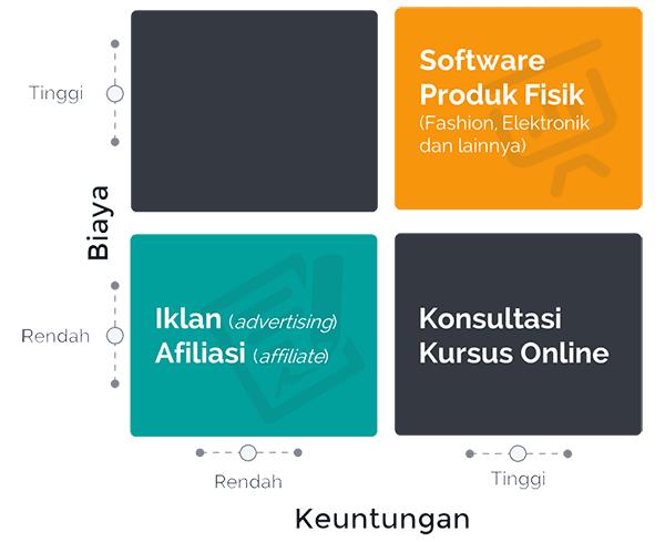 12 Model Bisnis Online di Indonesia yang Menguntungkan - Ramit Sethi - Perencana Keuangan Independen Finansialku