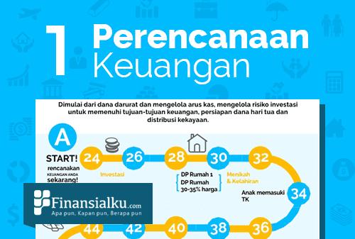 Infografis #1 Apa dan Siapa yang Membutuhkan Perencanaan Keuangan - Perencana Keuangan Independen Finansialku