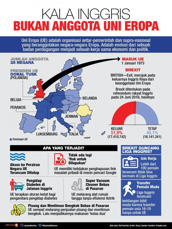 Infografis Brexit Liputan 6 - Perencana Keuangan Independen Finansialku