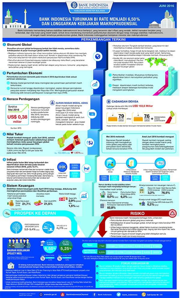Infografis Hasil Rapat Dewan Gubernur Bank Indonesia Juni 2016