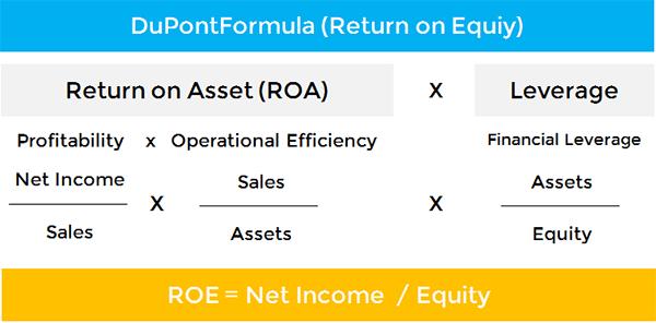 Apa Perbedaan ROI, ROA dan ROE dalam Keuangan 2 - Perencana Keuangan Independen Finansialku