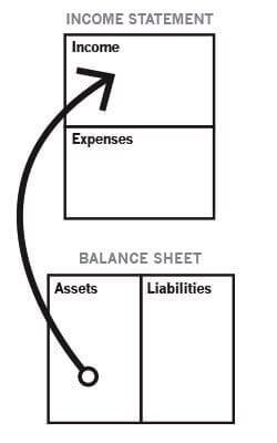 Cashflow orang kaya - Richdad - Finansialku