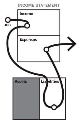 Cashflow orang kelas menengah - Richdad - Finansialku