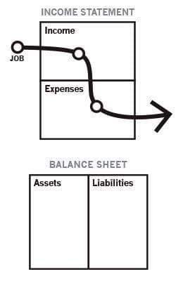 Cashflow orang miskin - Richdad - Finansialku
