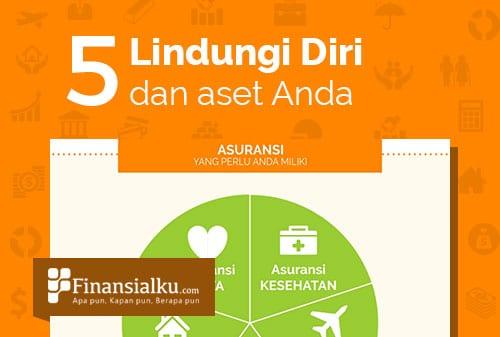 Infografis #5 Lindung Diri Anda dan Asset Anda dengan Asuransi 2- Finansialku