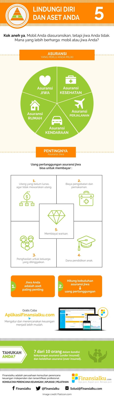 Infografis Lindungi Diri Anda dan Asset Anda