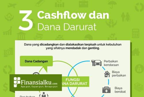 Infografis Mengelola Arus Kas Cashflow dan Dana Darurat - Perencana Keuangan Independen Finansialku
