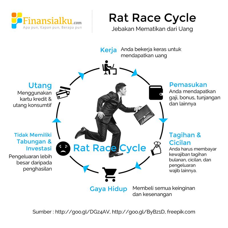 Ternyata, Jebakan Rat Race yang Membuat Manusia Tidak Bisa Merdeka 2 - Perencana Keuangan Independen Finansialku