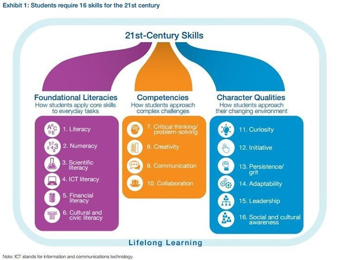 core skills report learning styles But learning styles emphasize the different ways people think and learning styles learning-style theory begins cognitive skills under conditions of.