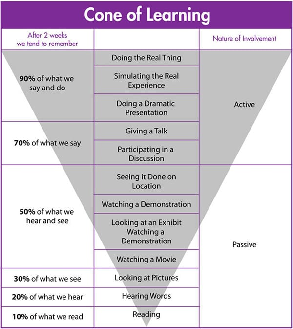 cone-of-learning-edgar-dale