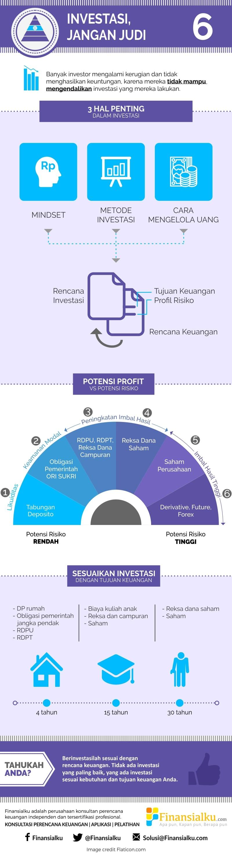 Index of wp contentuploads201609 infografis 6 yang perlu anda lakukan adalah investasi bukan berjudi finansialkug ccuart Images
