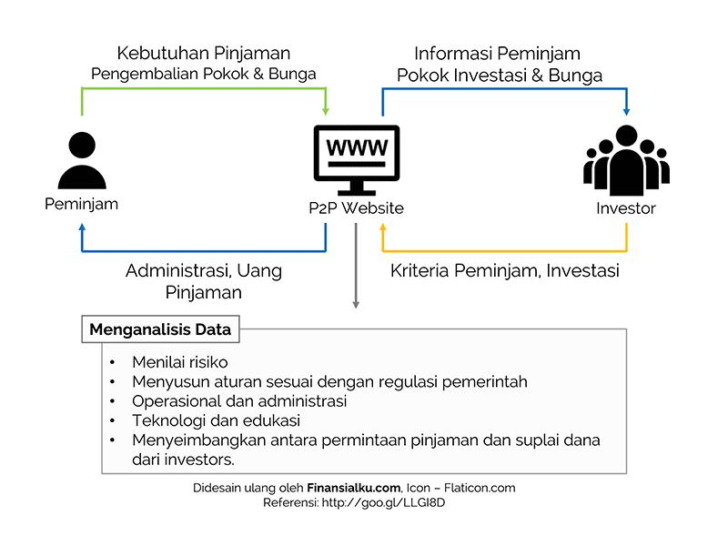 Ketahui Ini! Sebelum Investasi di Website Peer to Peer Lending Indonesia - Finansialku