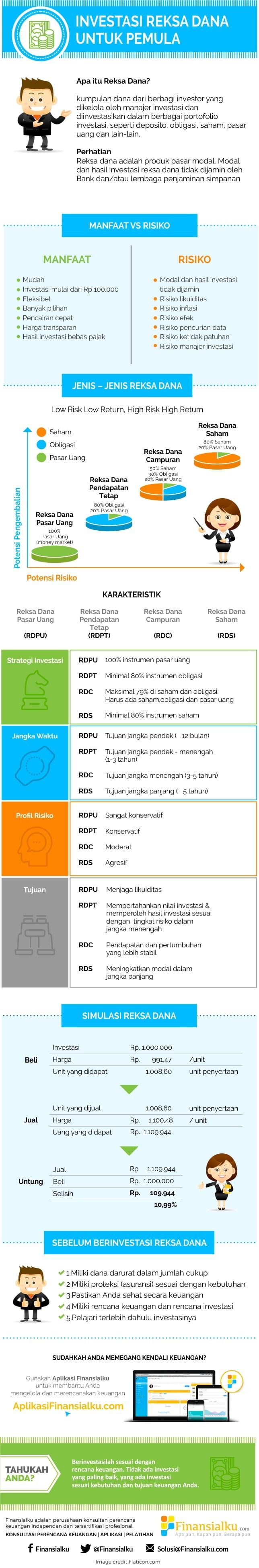 infografis-mengenal-reksa-dana-untuk-pemula-finansialku