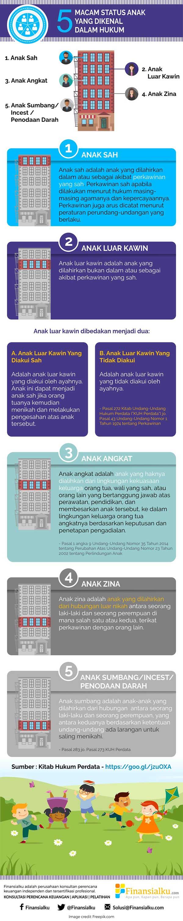 5-jenis-anak-di-indonesia-menurut-uu-dan-hak-warisnya-infografik-finansialku