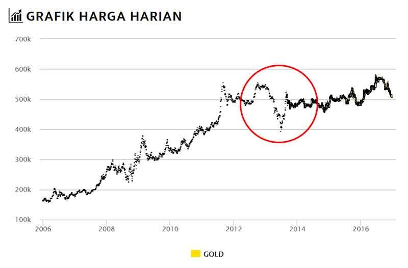 apakah-investasi-emas-adalah-investasi-yang-cocok-untuk-para-karyawan-1-finansialku