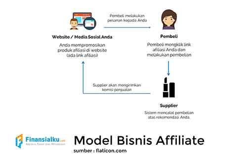 bisnis-online-dropship-affiliate-atau-reseller-mana-yang-paling-menguntungkan-4-finansialku