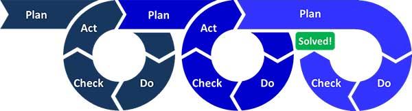ilmu-dasar-manajemen-untuk-karir-pdca-2-finansialku