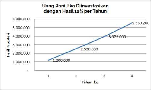 mahasiswa-punya-sisa-uang-jajan-rp-100-000-mending-investasi-reksa-dana-atau-jajan-3-finansialku