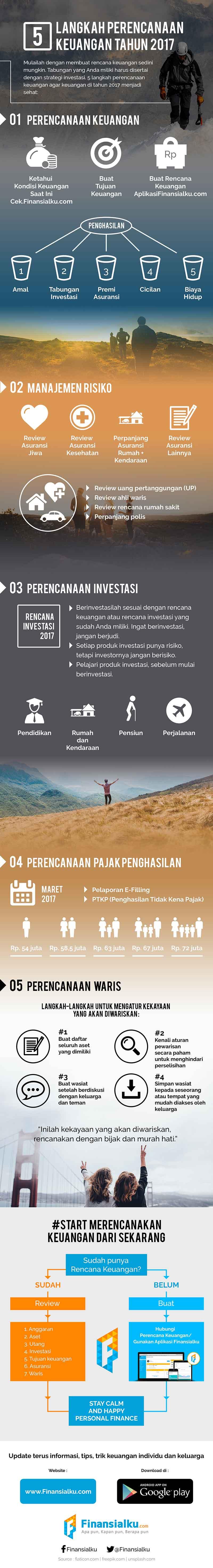 Infografis 5 Langkah Perencanaan Keuangan di Tahun 2017 02 - Finansialku