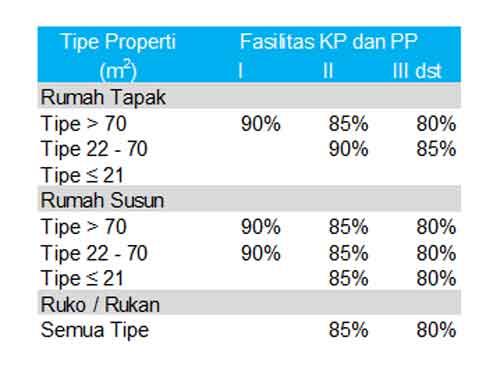 Apa Bedanya DP Rumah 0% dan DP Rumah 0 Rupiah Bagaimana Menurut BI 04 - Finansialku