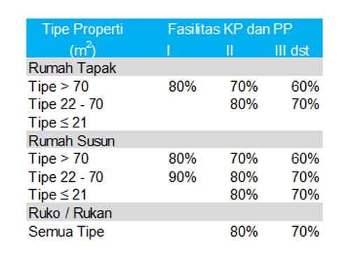 Apa Bedanya DP Rumah 0% dan DP Rumah 0 Rupiah Bagaimana Menurut BI 05 - Finansialku