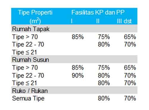 Apa Bedanya DP Rumah 0% dan DP Rumah 0 Rupiah Bagaimana Menurut BI 06 - Finansialku