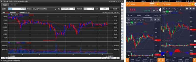 Bertransaksi Saham Dengan Salah Satu Aplikasi Software Online Trading #Part 1 06 - Finansialku