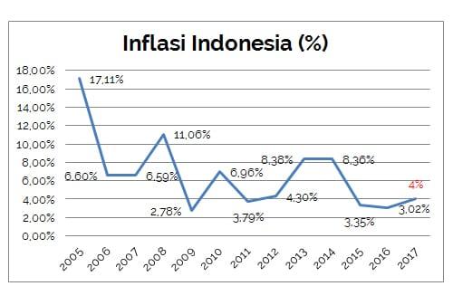 Definisi Inflasi adalah 002- Finansialku