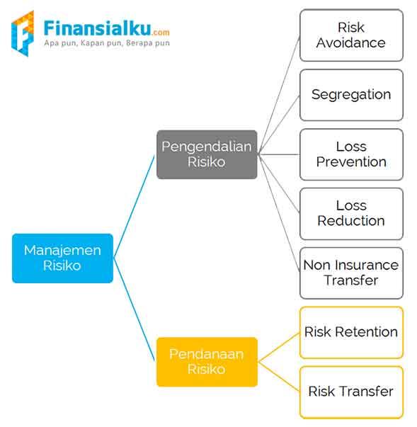 Definisi Manajemen Risiko atau Management Risk adalah 2 - Finansialku
