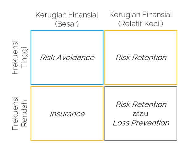 Definisi Manajemen Risiko atau Management Risk adalah 3 - Finansialku