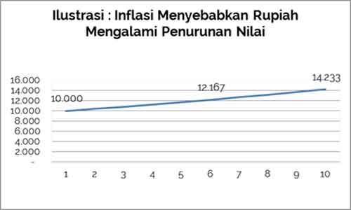 Inflasi adalah - Finansialku 2