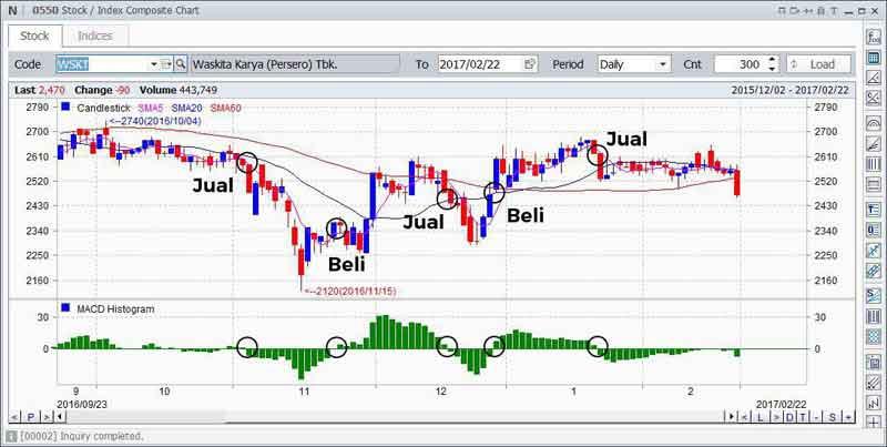 Mengenal Indikator MACD (Moving Average Convergence Divergence) Dalam Trading Saham 06 - Finansialku