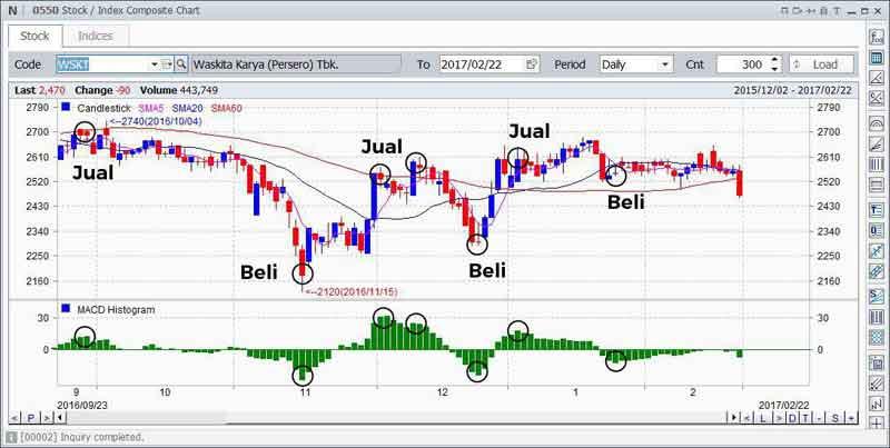 Mengenal Indikator MACD (Moving Average Convergence Divergence) Dalam Trading Saham 07 - Finansialku
