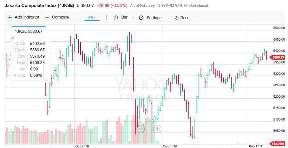 Mengenal Line Chart, Bar Chart, dan Candlestick Chart Dalam Perdagangan Saham 1 - Finansialku