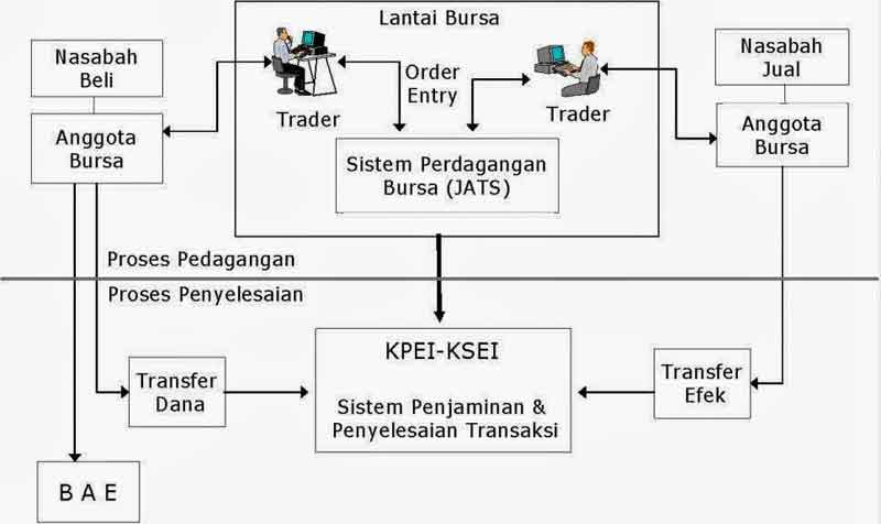 Struktur Organisasi dan Pelaku Pasar Modal 5 - Finansialku