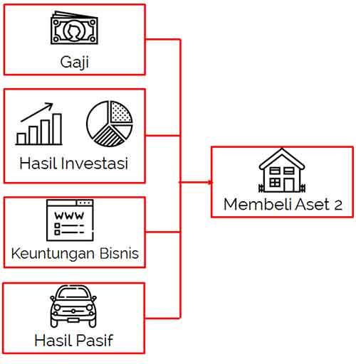 5 Cara Mendapatkan Uang dengan Menggunakan Uang dan Aset Anda 4 - Finansialku