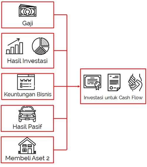 5 Cara Mendapatkan Uang dengan Menggunakan Uang dan Aset Anda 5 - Finansialku