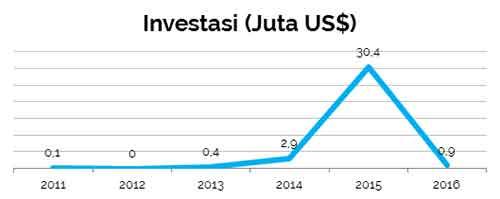Berapa Jumlah Investasi Raja Salman dan Arab Saudi di Indonesia dan Investasi Apa 02 - Finansialku