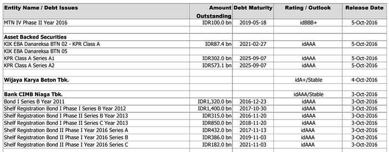 Investasi Obligasi, Apa Saja Keuntungannya? dan Bagaimana Cara Membelinya? - Finansialku