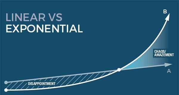 Investasikan Penghasilan Investasikan Penghasilan Bulanan Anda untuk Mendapatkan Pertumbuhan Exponential 2 - Finansialku