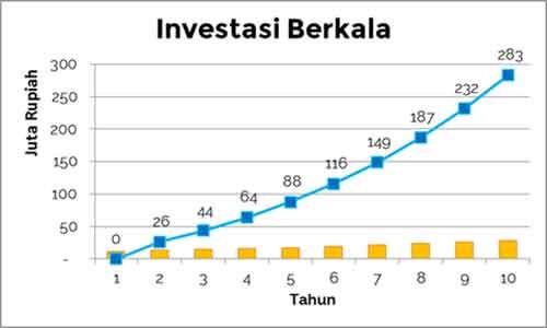 Investasikan Penghasilan Investasikan Penghasilan Bulanan Anda untuk Mendapatkan Pertumbuhan Exponential 3 - Finansialku