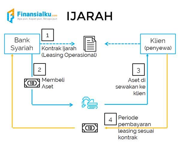 Mau Investasi Syariah dan Menguntungkan, Coba Cek SUKRI SR-009 yang Memberikan Kupon 6,9 Persen - 03 - Finansialku