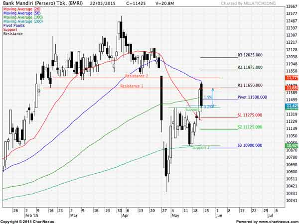 Mengenal Support dan Resistance Dalam Grafik Perdagangan Saham 07 - Finansialku